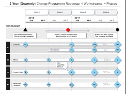 Project Management Timeline Template by Powerpoint Change Programme Roadmap Template