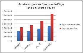 salaire bureau d ude de niveau 1 salaire