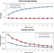 mean entropy and variance of atlases constructed by arithmetically
