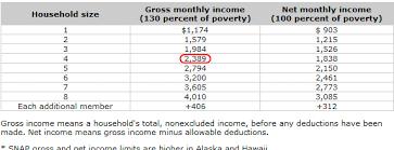 va income limits table food st chart chart paketsusudomba co