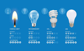 halogen light bulbs vs incandescent light bulb guide for your home led vs cfl vs halogen draqula com