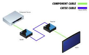 ext comp 141n gefen component video extender up to 330 ft