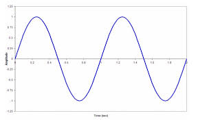 Bell Curve Excel Template How To Draw A Sine Wave Curve In Powerpoint 2010