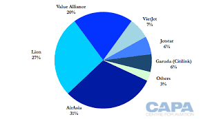 airasia vs citilink lcc models in southeast asia evolve as growth slows though outlook