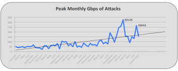 Anonymous Dns Amplification Attacks For by Reflection Ddos Attacks Continue To Be Dangerous In Q3