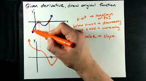 draw the function given graph of derivative youtube