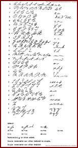 old handwriting u2013 new the polish genealogy project