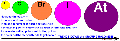 Most Reactive Metals On The Periodic Table Periodic Table Groups Periods Trends Patterns Comparison