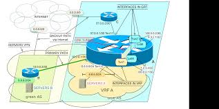 Cisco Route Map by Tunneling Between Global Router And Vrf Within A Single Cisco Box