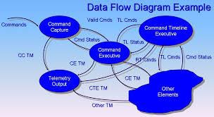 data flow diagram wikipedia
