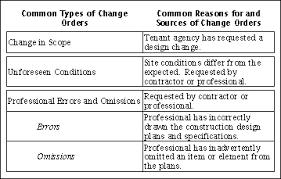 bureau of change rpt4293 gif