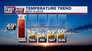 Weather Six Flags Md Prepare For Big Temperature Drop Depend On Wokv Jacksonville U0027s