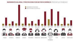 sueldos profesionales en mxico 2016 las industrias que ofrecerán los mejores sueldos en 2017 forbes méxico