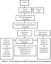commercial risk model research on operational risk management framework for commercial