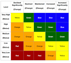 what do color mean how do we rate schools part iv u2013 california dashboard
