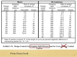 aashto clear zone table sight distance and road allignment