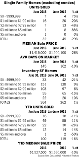 15 By 30 Home Design Homes Sales And Prices Down Inventories Keep Climbing New