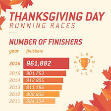 thanksgiving day running races continue to see strong growth as