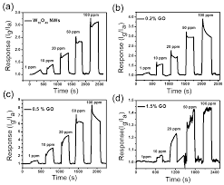 sensors free full text ultrathin tungsten oxide nanowires