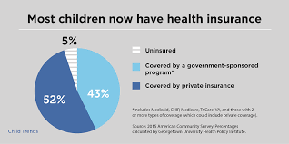 one remarkable social achievement in recent decades has been the expansion of health insurance coverage for u s children the coverage rate for this group