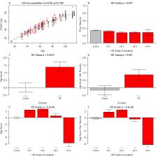 aging huntington u0027s disease accelerates epigenetic aging of human