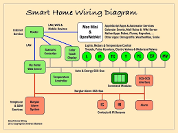 Home Network Wiring Design Wiring Diagram For Home Network On Smart Home Wiring001 Med Hr