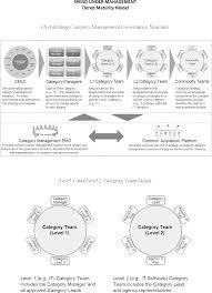 federal register category management