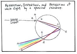 Light Is Not Refracted When It Is The Formation Of Rainbows Mirages And The Green Flash