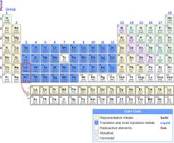 Group 7 Periodic Table Periodicity Chemistry
