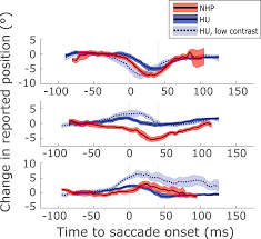 perisaccadic visual perception jov arvo journals