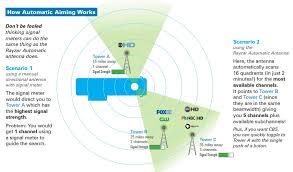 rv hdtv wiring diagram gandul 45 77 79 119