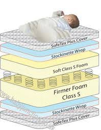 Dimensions Of A Baby Crib Mattress Cot Mattresses How To Choose A Baby Mattress