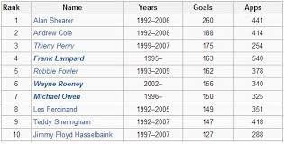 epl table fixtures results and top scorer stats all time top 10 scorers in premier league history