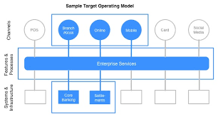 operating model template images target operating model search continuous