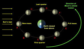 the phases of the moon their essence and astrological meaning