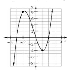graphing polynomials u2022 activity builder by desmos