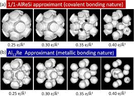 metallic u2013covalent bonding conversion and thermoelectric properties