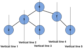 vertical order traversal of binary tree interviewbit