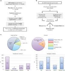 validation of rnai silencing efficiency using gene array data