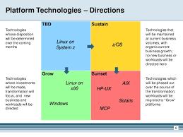 increase value of it services through application portfolio manageme u2026