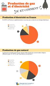 Tout Savoir Sur Les Normes électriques Françaises De L électricité Et Du Gaz Les Principaux Acteurs