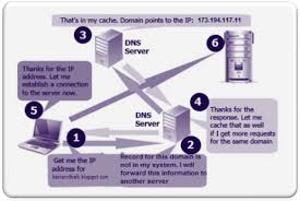 How Dns Works by How To Increase Internet Speed With Public Dns Servers Spicytweaks