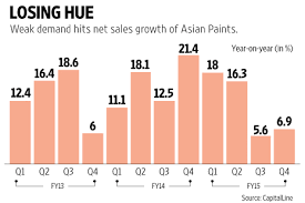 are the colours fading for asian paints livemint