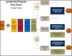 example of skills on a resume current mccombs business school leadership program flow chart four year track only