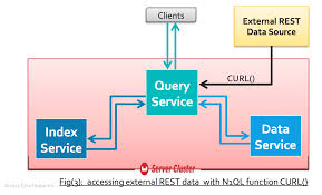 Gear Up With N1ql To The Era Of Engagement Databases Dzone