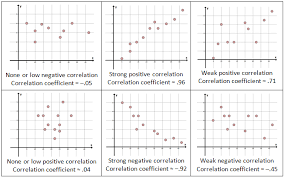 scatter plots correlation and regression she loves math