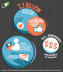 statistics that prove social media is worth investing in