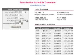 Mortgage Calculator Amortization Table by Zolinnufo Amortization Schedule For Mortgage