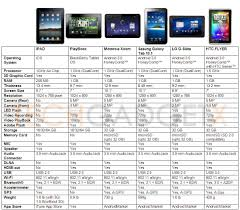 android tablet comparison samsung galaxy tab 10 1 vital technology rays