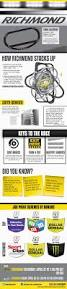 28 best nascar images on pinterest nascar racing racing and joe gibbs racing nascar richmond infographic